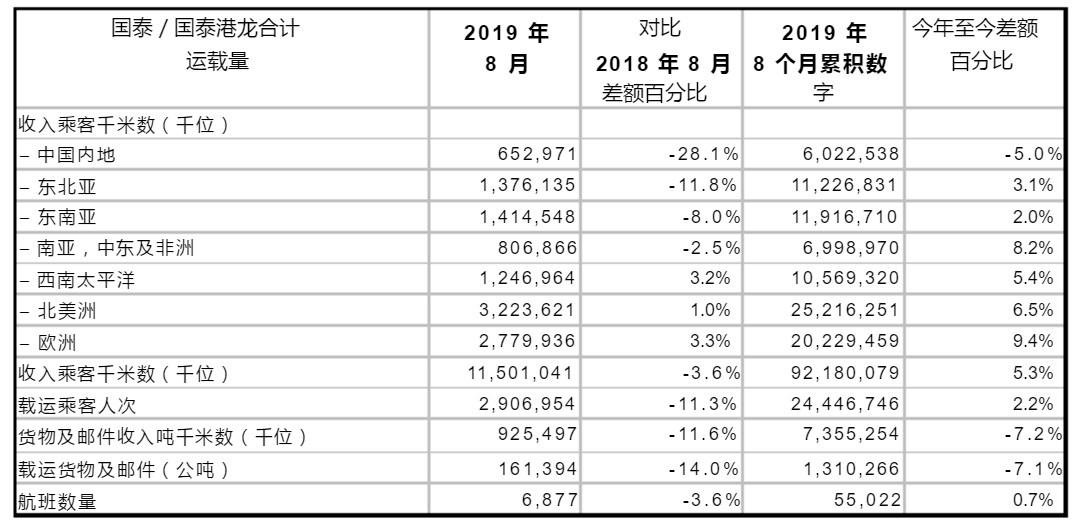 国泰航空与港龙航空:8月载客量同比下跌11.3%