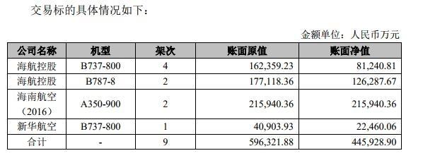 海航控股:再卖9架飞机 交易金额约45亿