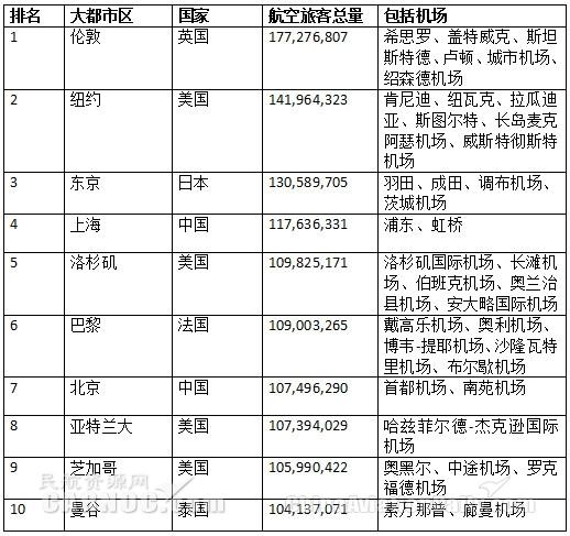 2018全球最繁忙航空城市:上海、北京进前10