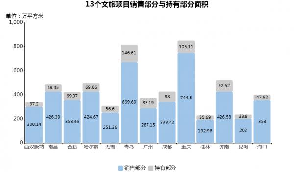 """孙宏斌的15%文旅生意:曲线拿地与""""诗和远方"""""""