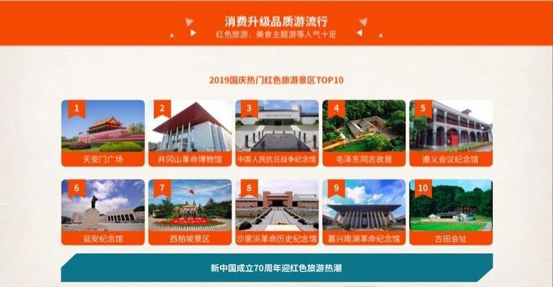 旅行社協會&途牛:2019國慶黃金周旅游趨勢報告