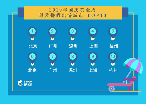 携程:2019国庆假期旅游出行趋势预测报告