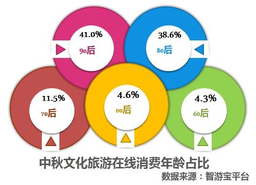 报告:2019年中秋节文化和旅游消费大数据