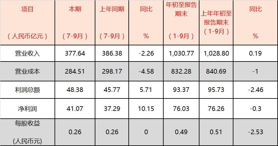 国航:第三季度利润48.38亿元 同比提升5.71%