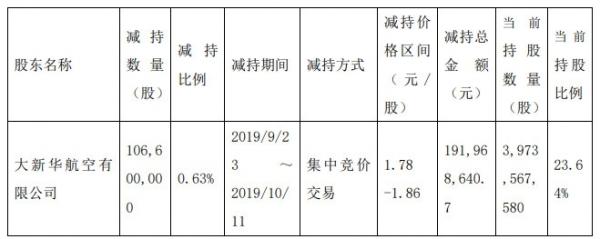 海航控股:股东减持1.066亿股 占总股本0.63%