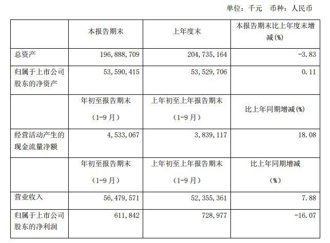 海航控股:前三季度净利同比下滑16.07%