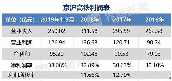 利润率堪比五粮液:京沪高铁为什么这么赚钱