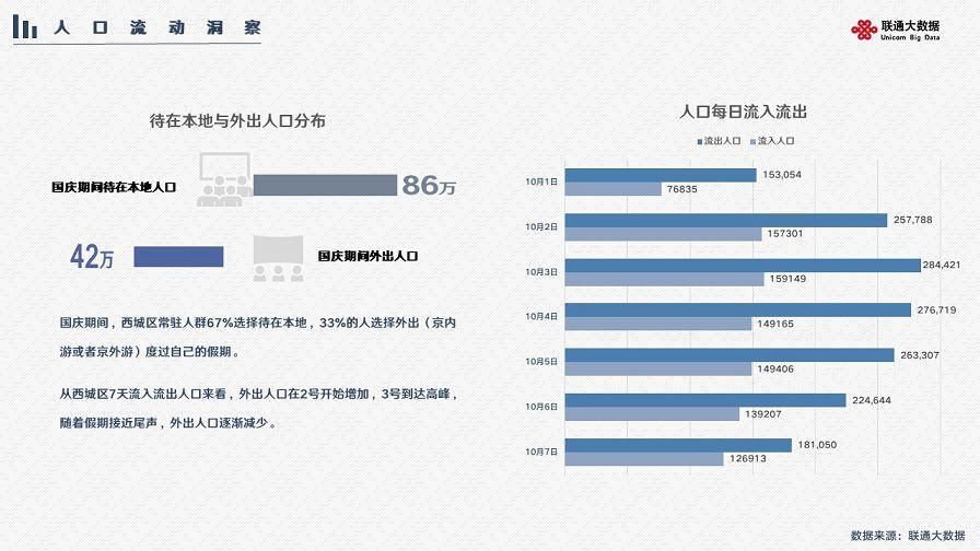 聯通大數據:國慶假期67%人宅家 男性占比59%