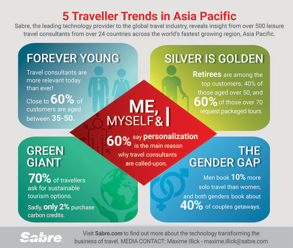 Sabre:展望2020年亚太地区旅行者趋势