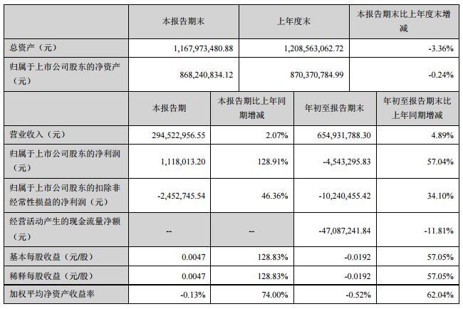 西安旅游:Q3營收2.95億元 同比增長2.07%
