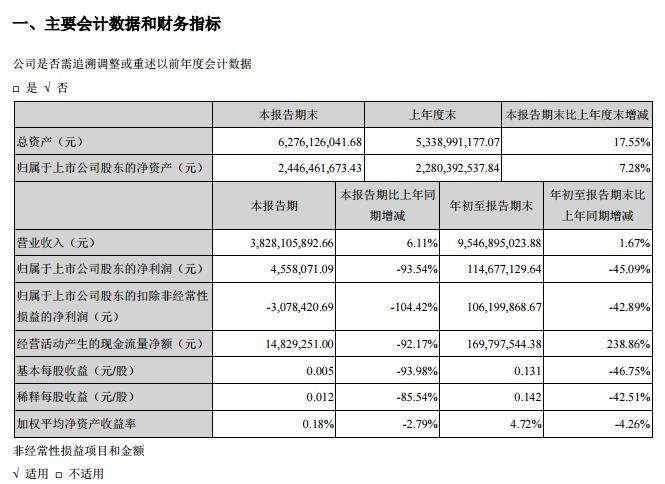 众信旅游:Q3营收38.28亿元 净利润下降93.54%