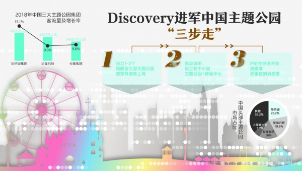 Discovery:计划在中国建1-2个主题公园