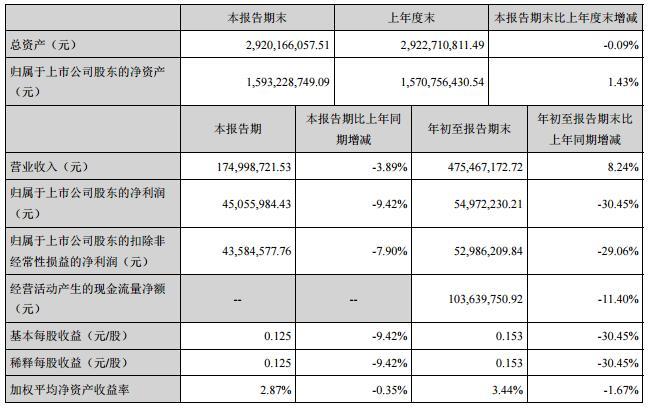 桂林旅游:第三季度盈利4506万 同比减少9.42%