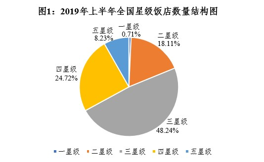 数据:2019年上半年全国星级饭店统计报告