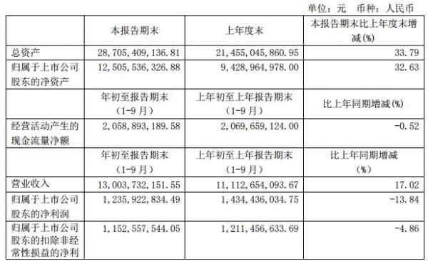 吉祥航空:前三季度营收130亿 净利下降13.84%