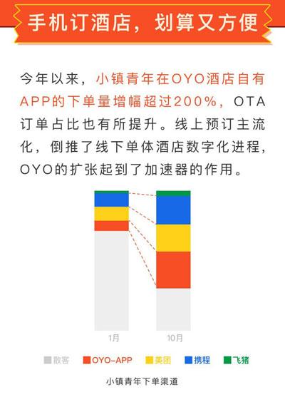 oyo191114e