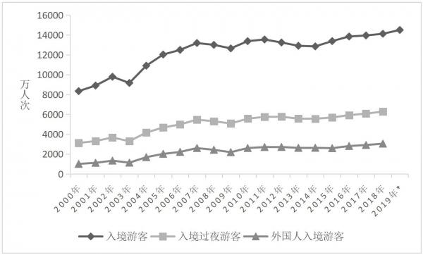 中國旅游研究院:中國入境旅游發展報告2019