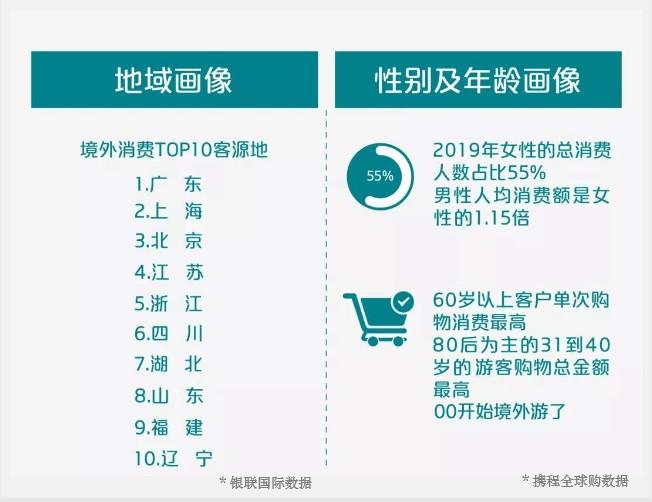 攜程&銀聯國際:2019中國人出境旅游消費報告