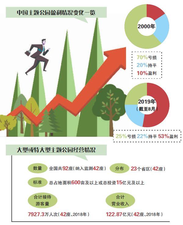 """过半项目盈利:中国主题公园""""脱贫""""了吗"""