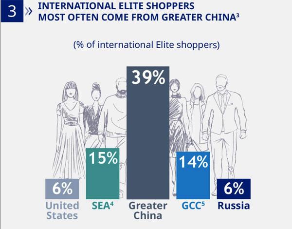 """报告:0.5%""""精英""""国际旅客贡献17%退税消费额"""