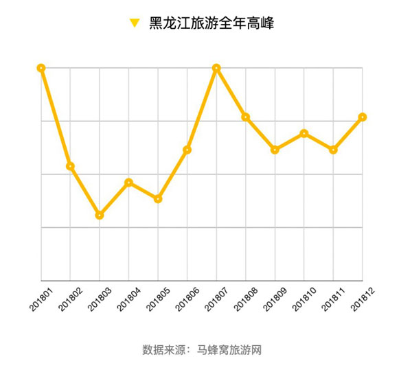 马蜂窝:黑龙江省域报告 更多家庭选择赴黑旅游