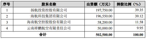 海航为金鹏航空借款信用担保展期至2020年11月