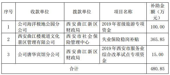 曲江文旅及下属子公司收到政府补助481万元