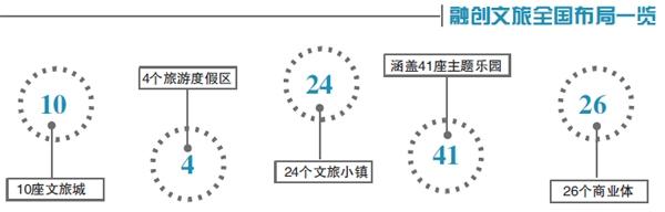 """半年连开三""""城"""":融创文旅竞速突围"""