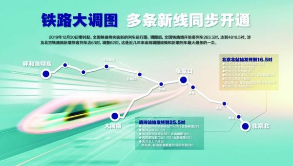 京张高铁开通:京津冀所有地级市实现高铁全覆盖