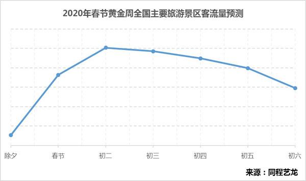 同程旅游:2020春节黄金周居民旅游消费趋势