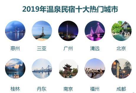途家:2019年溫泉民宿文化旅游消費報告