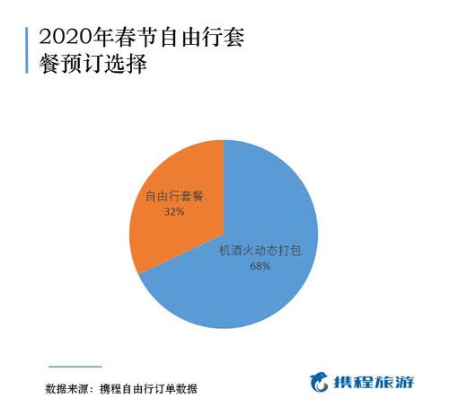 旅游过年:春节价格指数出炉 三亚自由行降价