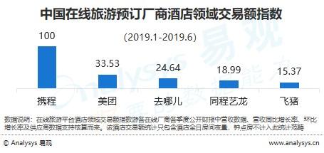 易觀:中國在線旅游預訂市場發展圖鑒2019