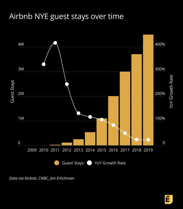 Airbnb數據:新年前夜入住人數增速下降