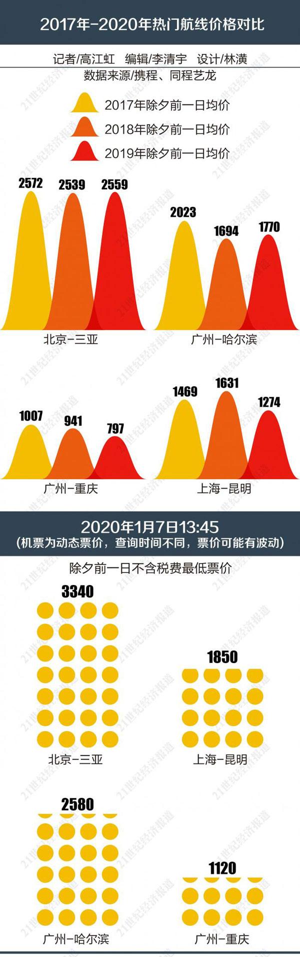 """2020年春運:航司市場化改革遭遇春節""""難題"""""""