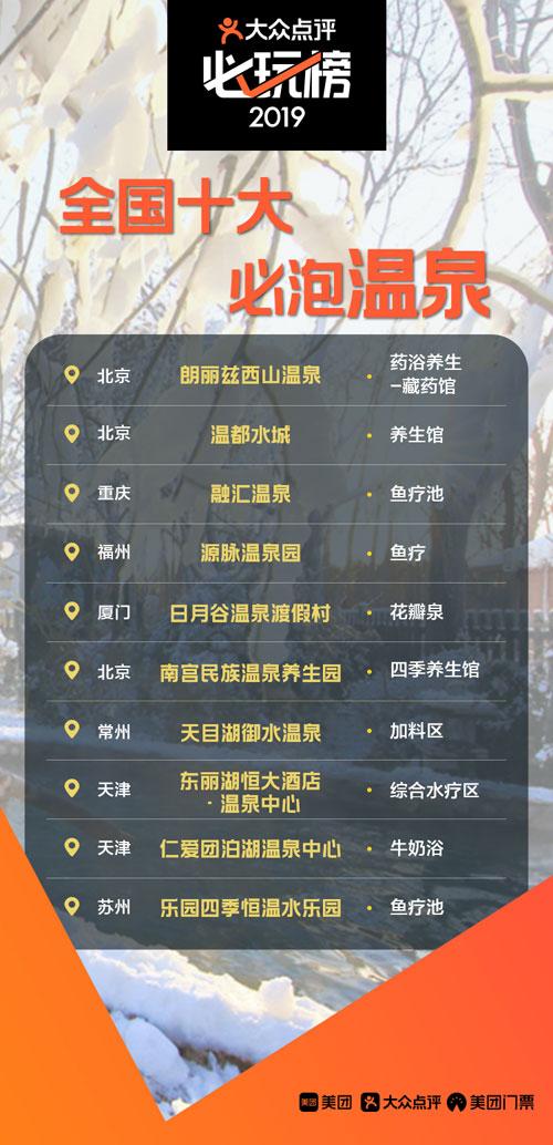 """大众点评""""必玩榜"""":滑雪 泡温泉成春节热门选择"""