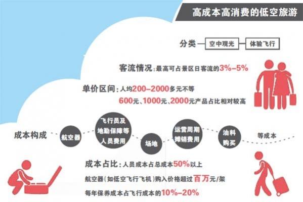 """景區:悄然布局""""網紅""""低空游項目 盈利成難題"""