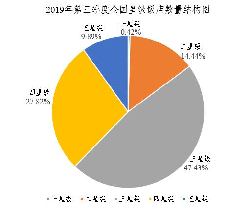 文旅部:2019年第三季度全国星级饭店统计报告