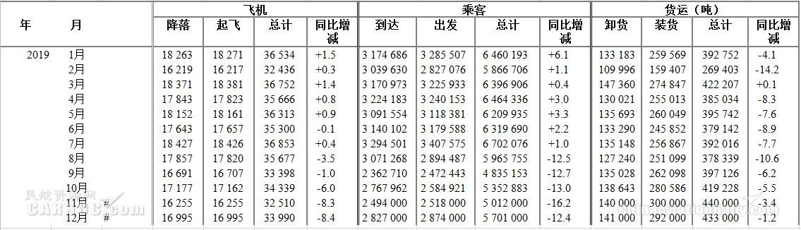 香港机场:2019年客运量7129万人次 多月负增长