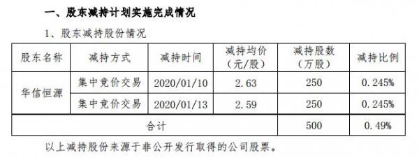 华天酒店:股东华信恒源减持股份500万股