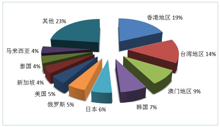 文旅部:2019年第三季度全国旅行社统计调查报告