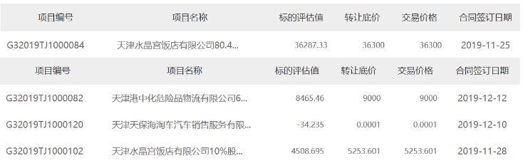 天津:老牌酒店水晶宮迎新主 新天鋼逾4億接手