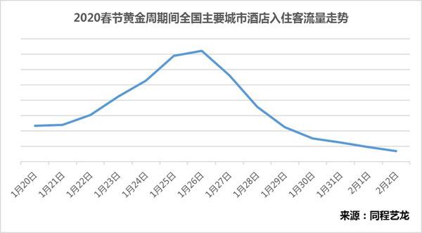 同程艺龙:2020春节黄金周酒店预订趋势报告