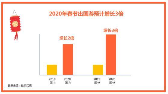 途家民宿2020春节: 多城春节民宿价格超千元