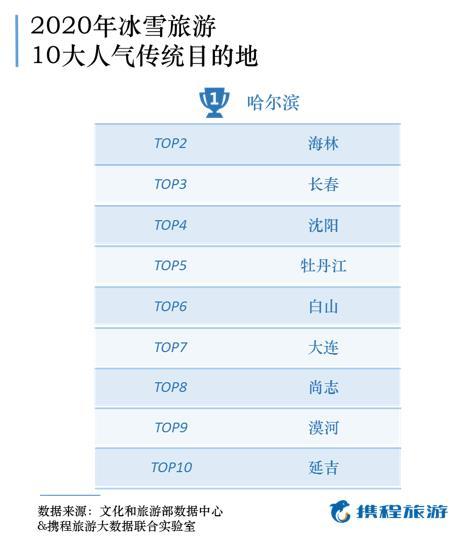 旅游研究院&携程:中国冰雪旅游发展报告2020