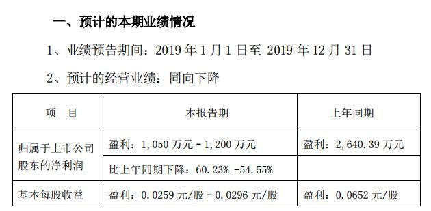 張家界:受免票政策影響 2019凈利或下滑超50%