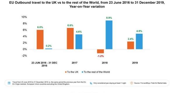 研究:脱欧对英国和欧盟国家旅游业的影响