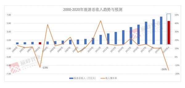 劉鋒:疫情之下中國旅游業何去何從?