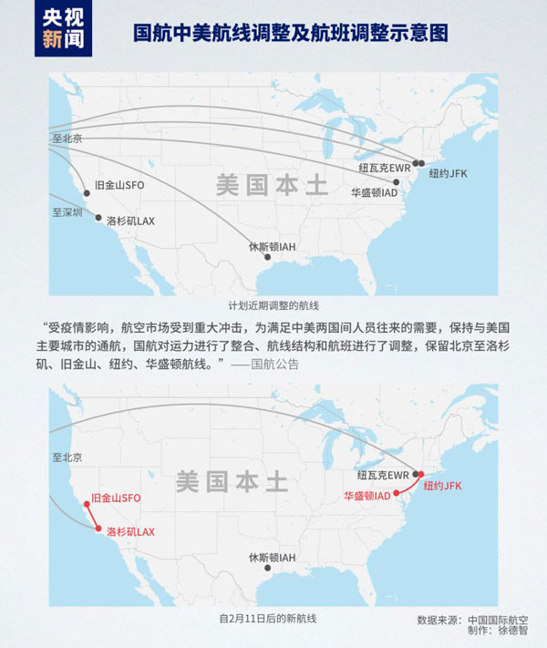 中国国航:发布中美航线结构及航班调整公告