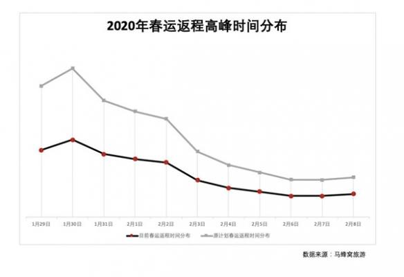 马蜂窝:疫情之下 春运返程客流高峰下降明显